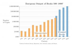 European output of books AD 500 to 1800
