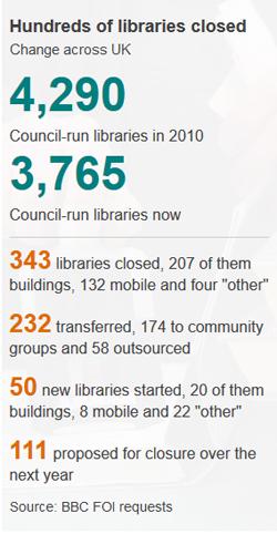 BBC 2016 FOI Research Libraries